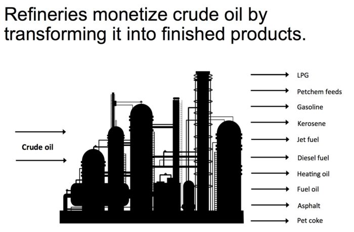 """Crack Spread: A """"Quick-and-Dirty"""" Indicator of Refining Profitability"""