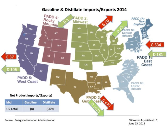Petroleum Product Flows by Region Stillwater Associates