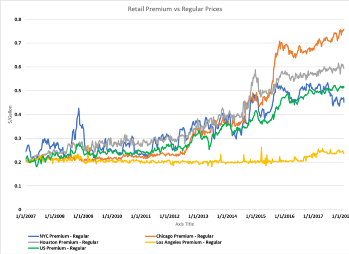 The Cost of Premium - Stillwater Associates