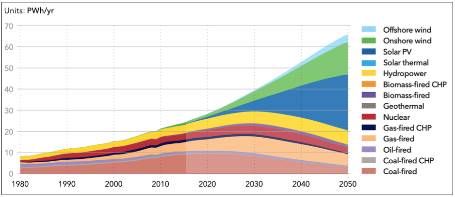 Energy Outlook Shows Decline in Hydrocarbon Fuel Demand