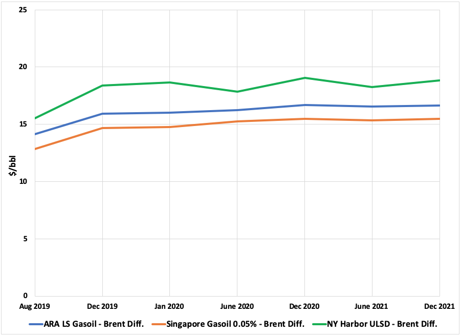 IMO 2020: Current Futures Prices and Refiner Processing