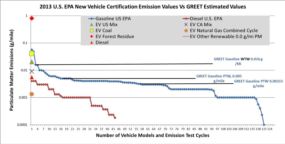 How Do Zev Emissions Stack Up Against Super Clean Gasoline And Diesel Engines Stillwater Associates